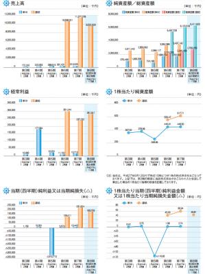 ヨシムラ・フード・ホールディングス(2884)IPO業績と売上