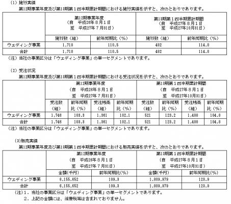 ブラス(2424)IPO販売実績
