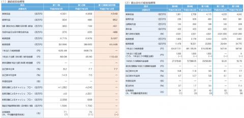 ヒロセ通商(7185)IPO評判と分析