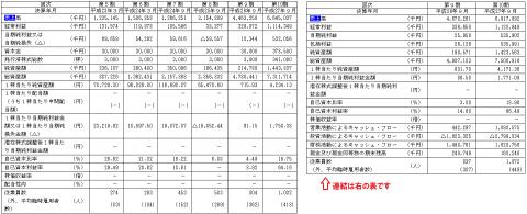 グローバルグループ(6189)IPO評判と分析