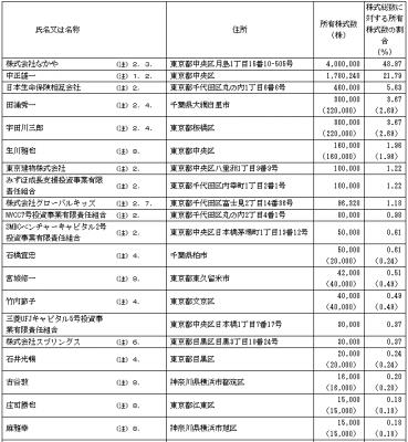 グローバルグループ(6189)IPO株主名簿とロックアップの状況