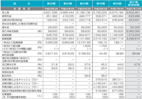 アイドママーケティングコミュニケーション(9466)IPO評判と分析