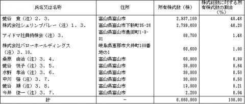 アイドママーケティングコミュニケーション(9466)IPOロックアップと株主構成