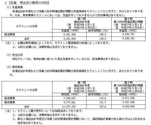 ヨシムラ・フード・ホールディングス(2884)IPO販売実績と生産状況