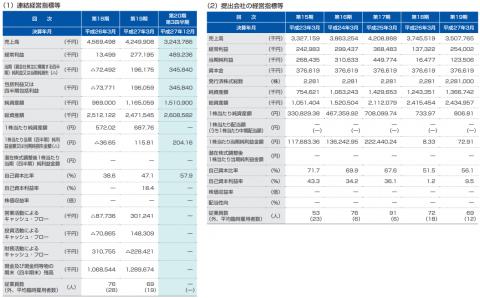 ベネフィットジャパン(3934)IPO評判と分析