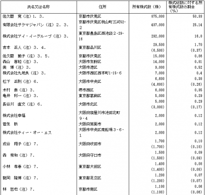 ベネフィットジャパン(3934)IPO株主とロックアップの状況