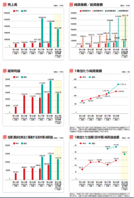 ユー・エム・シー・エレクトロニクス(6615)IPO業績と評判