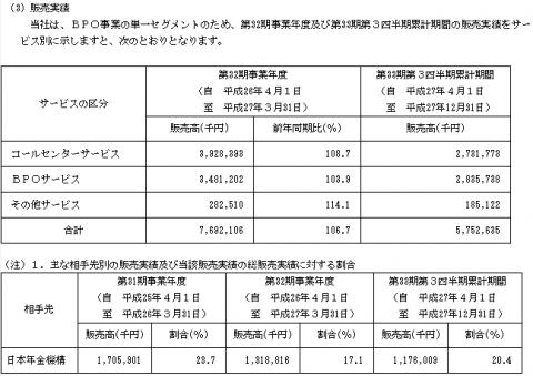 富士ソフトサービスビューロ(6188)初値人気と販売実績