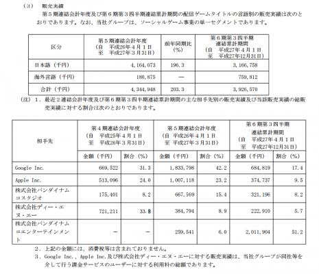 アカツキ(3932)IPO取引先と販売実績
