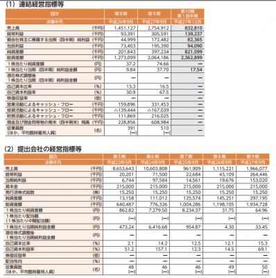 エボラブルアジア(6191)IPO評判分析