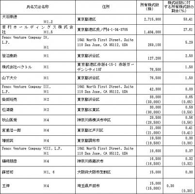 エボラブルアジア(6191)IPO株主とロックアップ状況