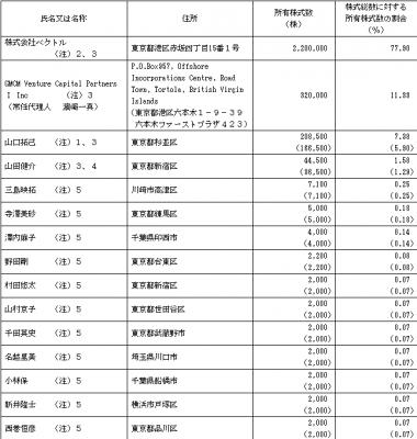 PR TIMES(3922)IPO株主構成とロックアップ状況