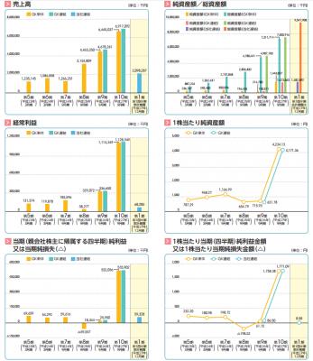 グローバルグループ(6189)IPO売上と利益