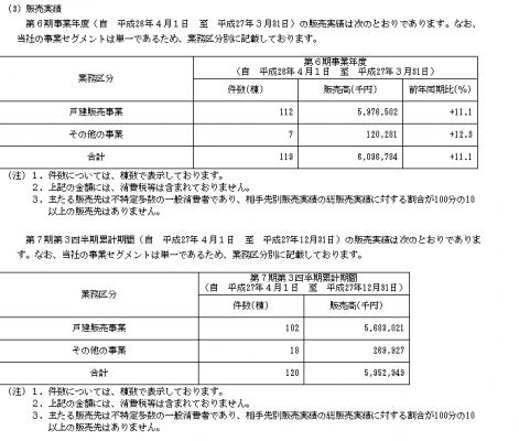アグレ都市デザイン(3467)販売実績と評判