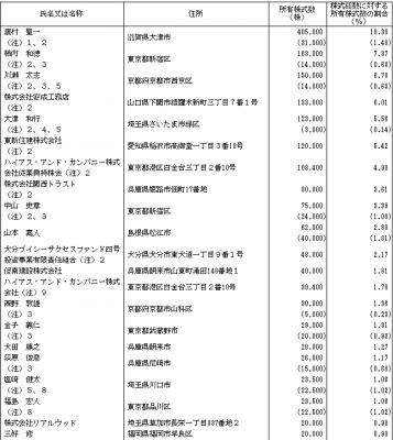 ハイアス・アンド・カンパニー(6192)IPO株主状況とロックアップの状況