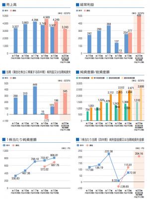 ベネフィットジャパン(3934)IPO業績と評判