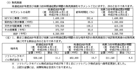 ベネフィットジャパン(3934)IPO販売実績