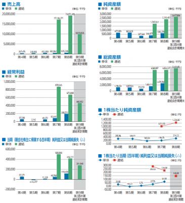 ウイルプラスホールディングス(3538)初値予想と売上推移