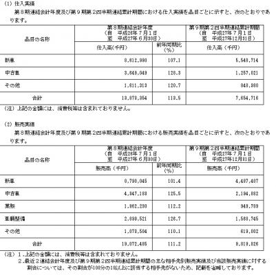 ウイルプラスホールディングス(3538)仕入れ状況と販売実績