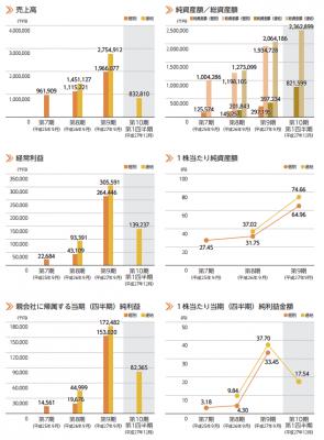 エボラブルアジア(6191)IPO業績と評判