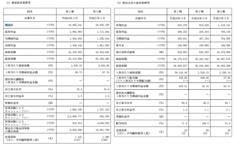 丸八ホールディングス(3504)IPO初値予想
