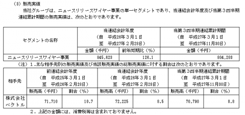 PR TIMES(3922)IPO分析と評判