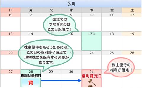 3月株主優待権利最終日