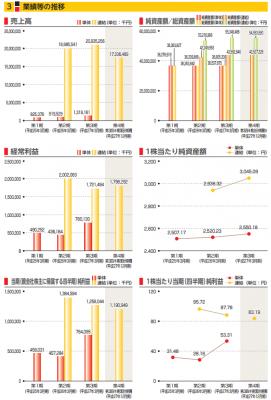 丸八ホールディングス(3504)IPO売上実績