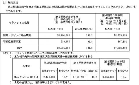 丸八ホールディングス(3504)IPO販売実績