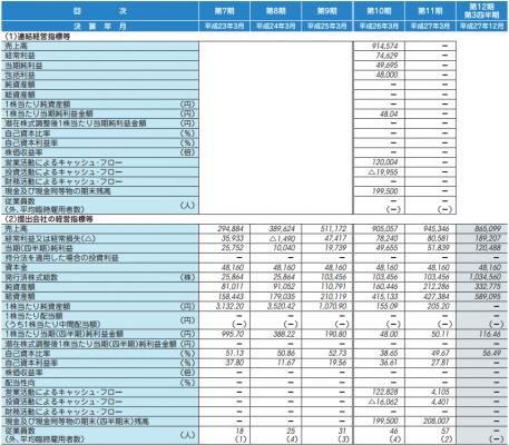 グローバルウェイ(3936)IPO新規上場承認