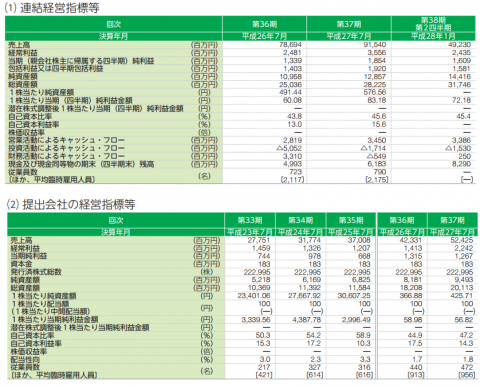 ジャパンミート(3539)IPO新規上場承認
