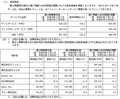 エディア(3935)IPO販売実績