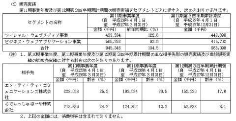 グローバルウェイ(3936)IPO販売実績