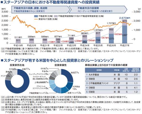 スターアジア不動産投資法人(3468)リートIPO投資実績