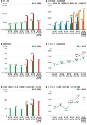 ジャパンミート(3539)IPO初値予想と評判分析