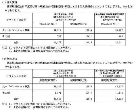 ジャパンミート(3539)IPO販売実績