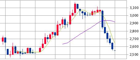 エボラブルアジア(6191)IPOの初値結果