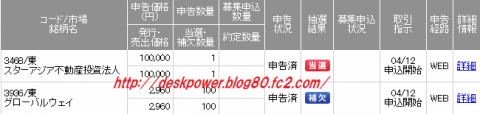 SMBC日興証券スターアジア不動産投資法人IPO当選