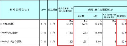 マネックス証券の日本郵政IPO取扱い株数結果