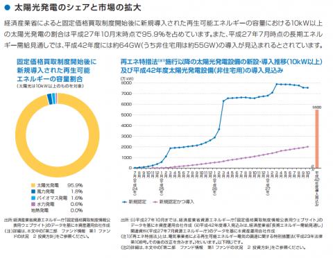 太陽光発電のシェアと市場の拡大(タカラレーベン・インフラREIT)