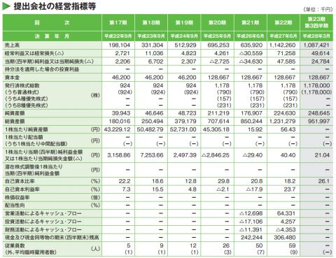 ホープ(6194)IPO初値予想