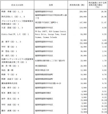 ホープ(6194)IPO株主の状況と分析