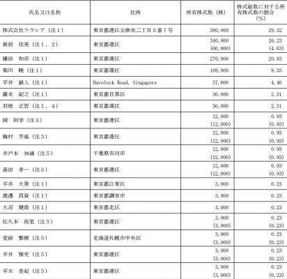 アトラエ(6194)IPO株主の状況