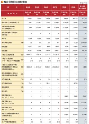 農業総合研究所(3541)IPO評判と分析