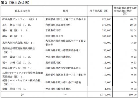農業総合研究所(3541)IPO株主状況とロックアップ率