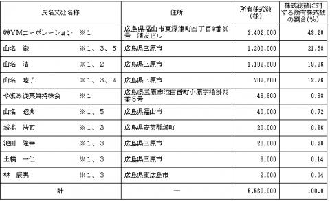 やまみ(2820)IPO株主状況