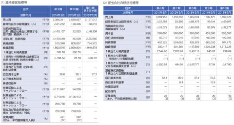 AWSホールディングス(3937)IPO初値予想