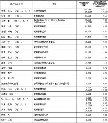 AWSホールディングス(3937)IPO株主とロックアップ状況