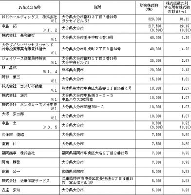 ジェイリース(7187)IPOロックアップと株主構成