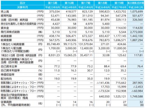 ストライク(6196)IPO初値予想